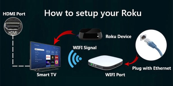 How to Connect Roku Device To Your Smart TV? - www Roku com/link